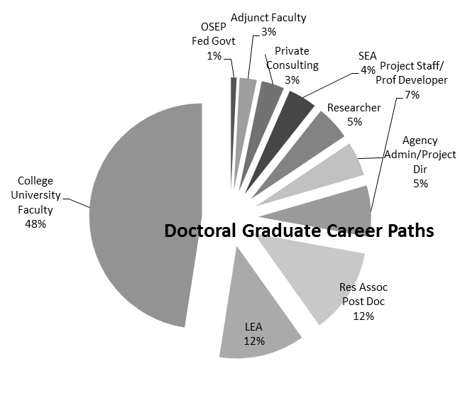 graduate profile graph